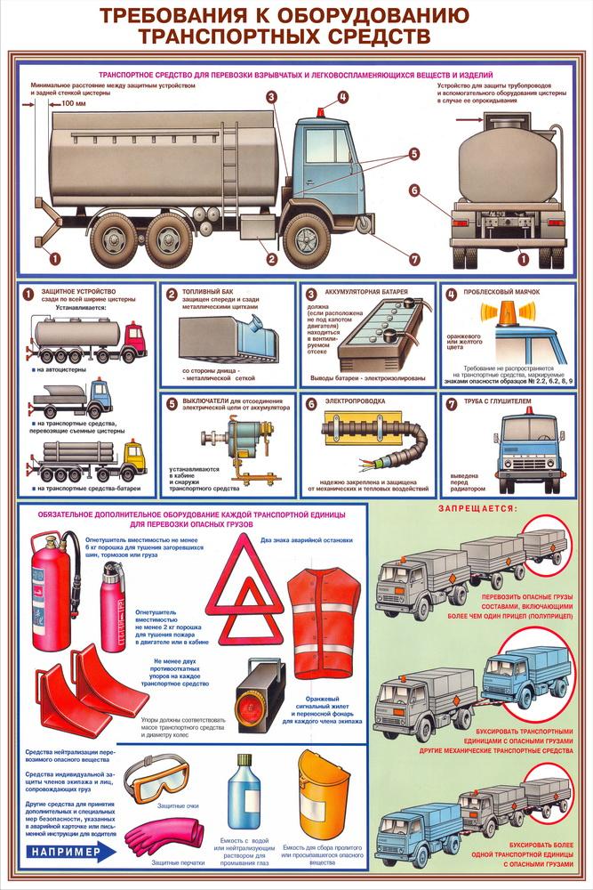 Рисунки по правилам перевозки грузов